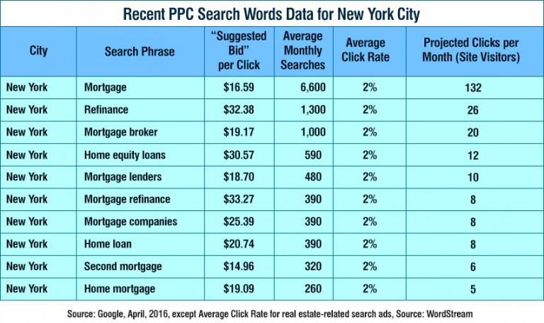Mortgage Recent PPC